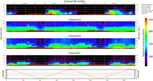 Quick-look plots of Mars Climate Sounder data
