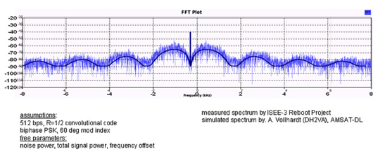 Telemetry from ISEE-3