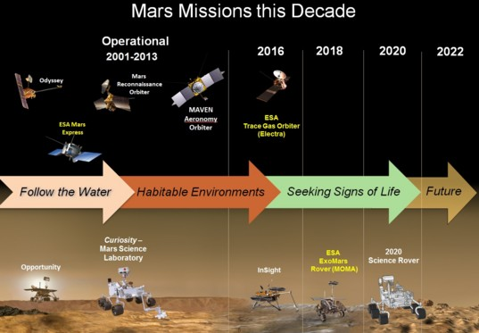 The plan for Mars