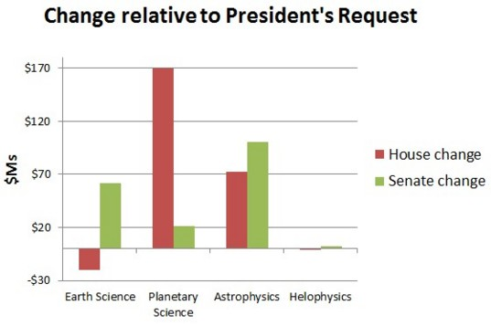 Proposed Congressional Changes to NASA's Science Programs