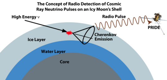 Passive Radio Ice Depth Experiment Concept