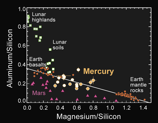 Major element ratios of Mercury's surface from MESSENGER