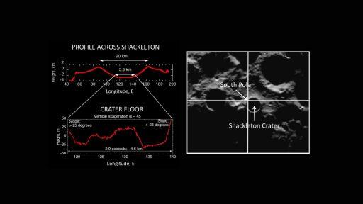 LOLA profile across Shackleton crater