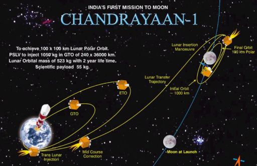 Chandrayaan-1 mission orbit diagram