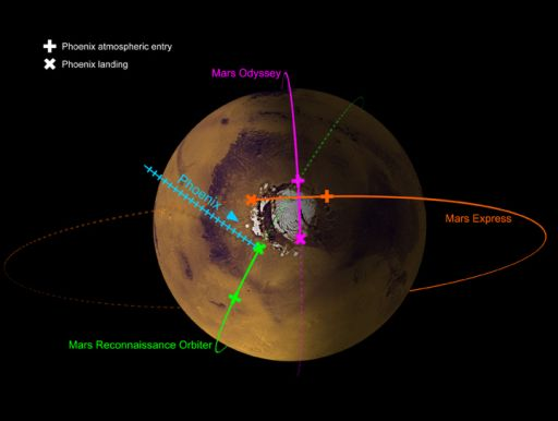 Positions of four Mars spacecraft at Phoenix landing time