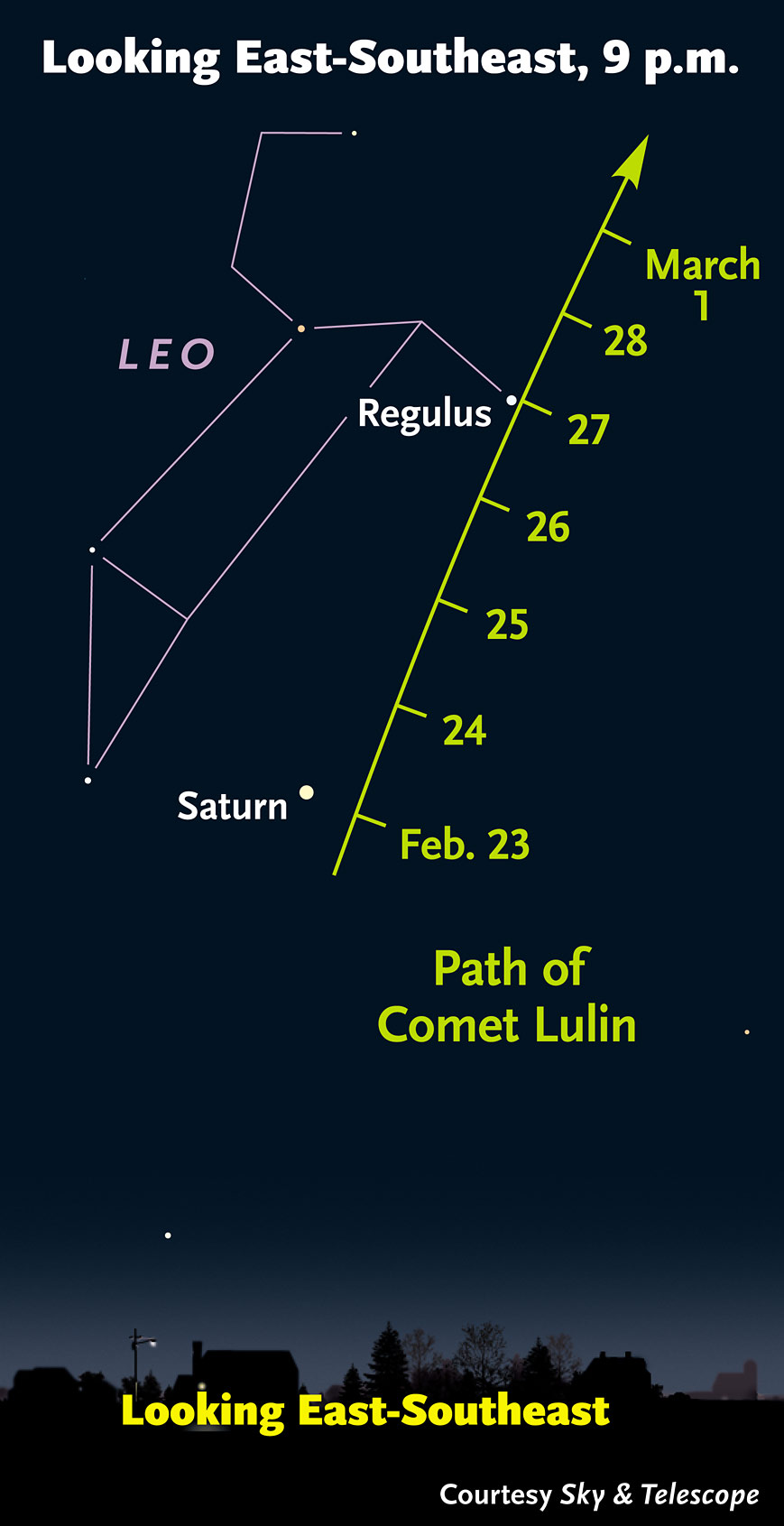 Spotting comet Lulin