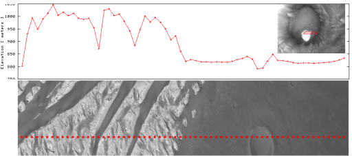 MOLA track across White Rock