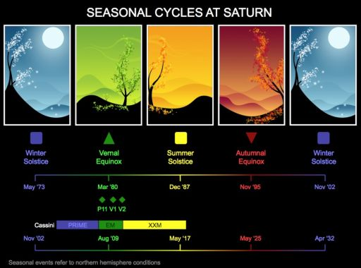 Saturn's Seasonal Cycle