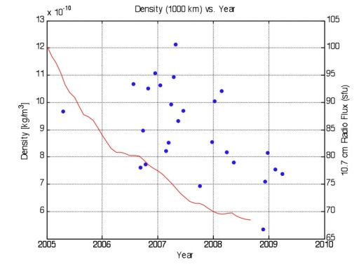 Atmospheric Density Plotted with Time