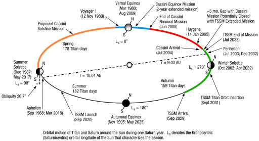 Saturn's orbit and seasons, and past and future missions
