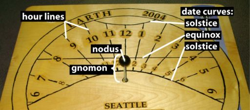 EarthDial Vocabulary