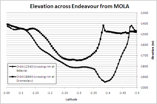 Elevation across Endeavour from MOLA
