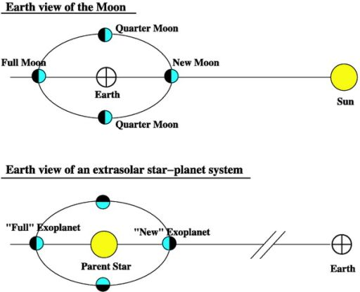 The similarities of observing the Moon and extrasolar planets