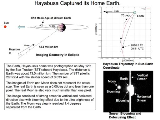 Imaging geometry for Hayabusa's May 12, 2010 photo of Earth