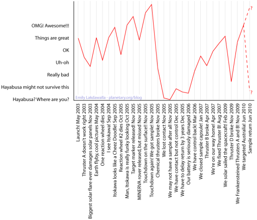 The story of Hayabusa in graph form