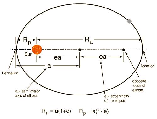 A Keplerian ellipse
