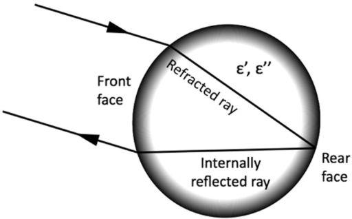 Radar backscattering in a spherical cobble