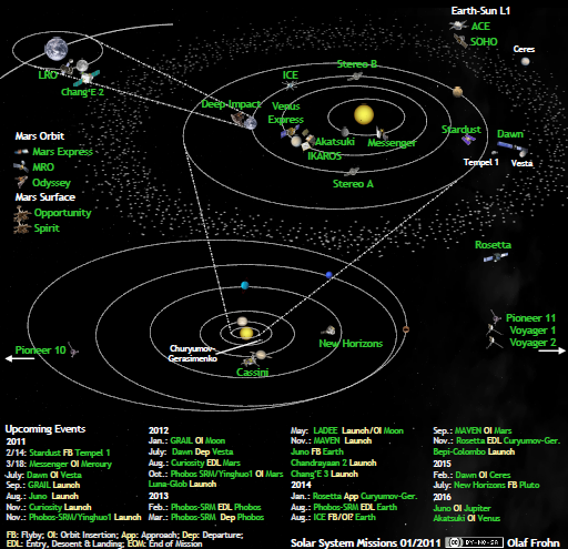 Solar system exploration missions in January 2011