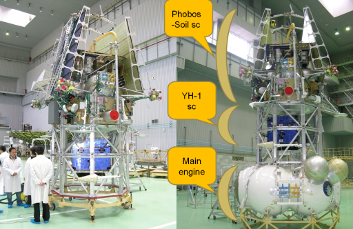 Phobos-1 and Yinghuo-1, fully integrated