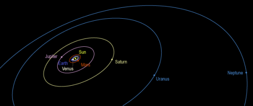 Positions of the planets for Voyager 1's family portrait