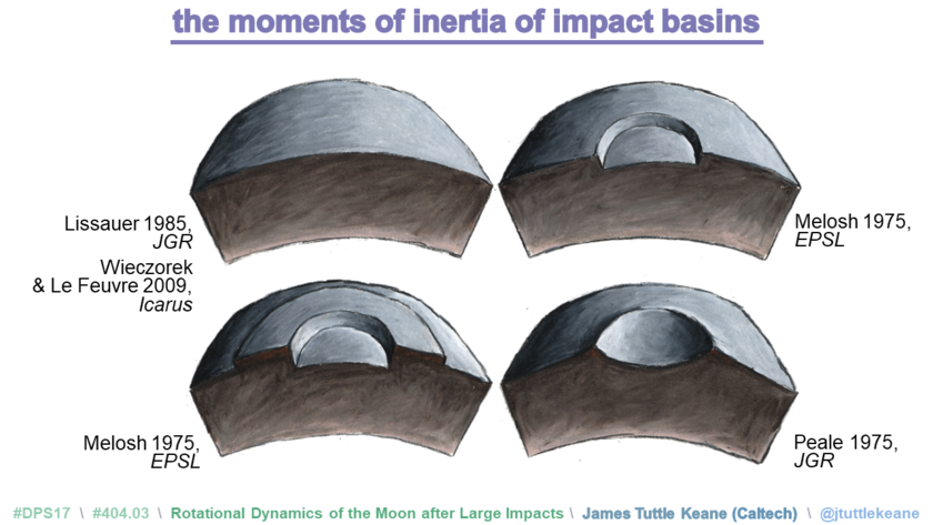 The moments of inertia of impact basins
