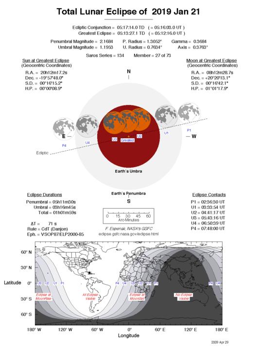 20 January 2019 lunar eclipse details