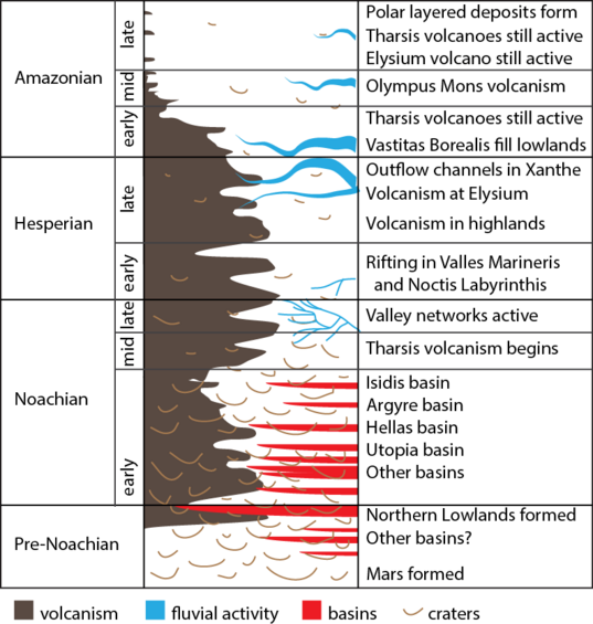 Mars's Geologic Time Scale (without numbers)
