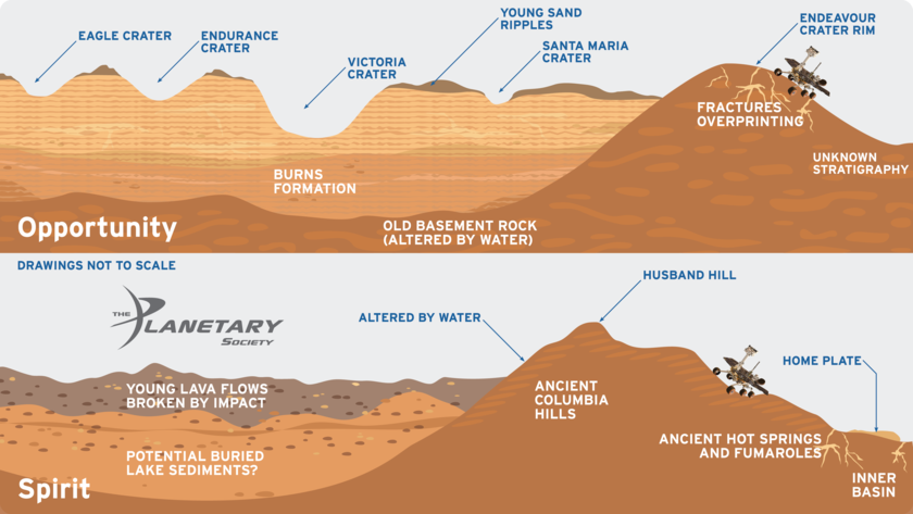 Geologic Environments Encountered by Spirit and Opportunity on Mars