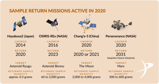 Sample Return Missions Active in 2020