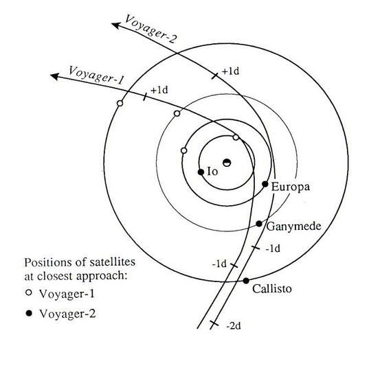 Voyager trajectories through the Jupiter system