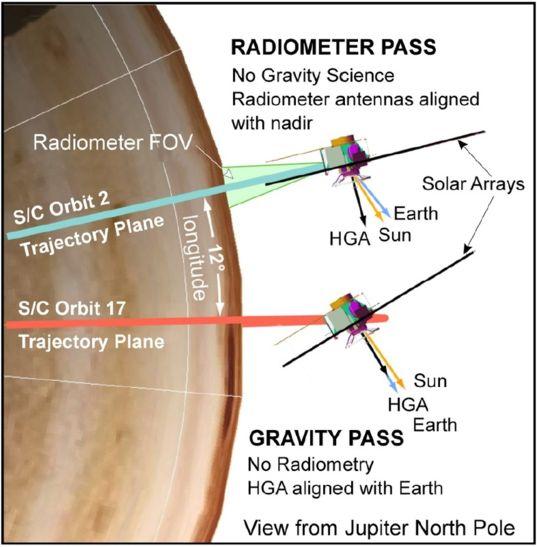 Juno radiometer and gravity orbits
