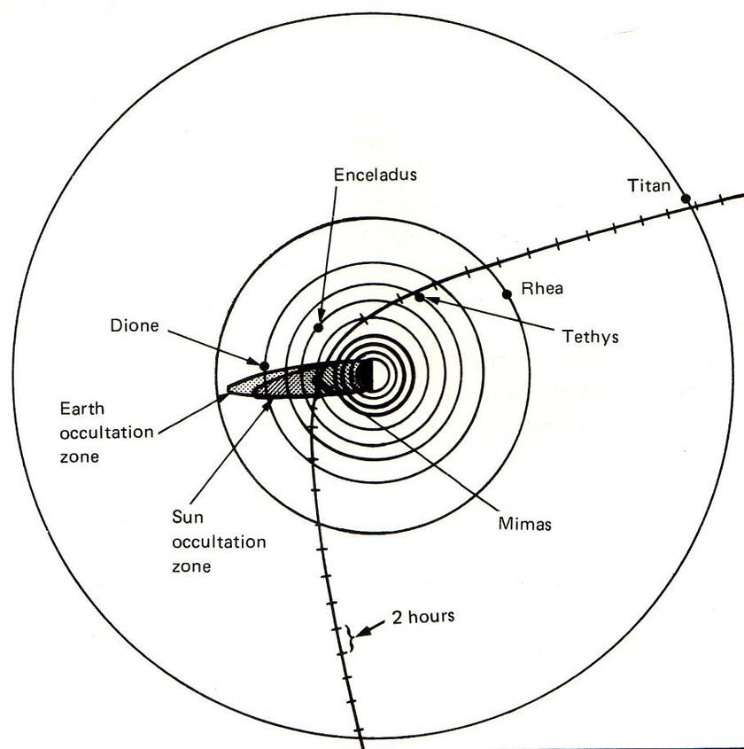 Voyager 2 trajectory through the Saturn system