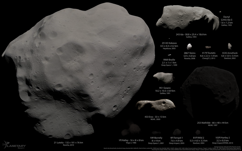 All asteroids and comets visited by spacecraft as of December 2012, in color, albedo linearly scaled