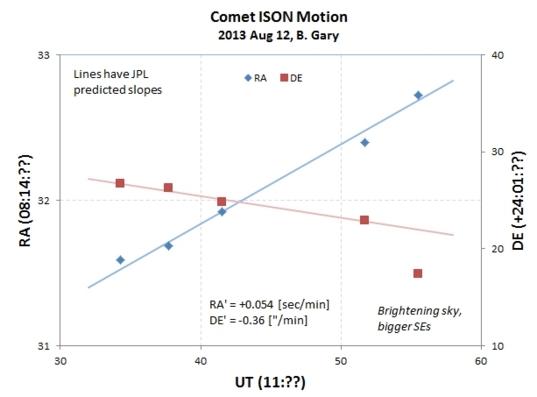Comet ISON motion