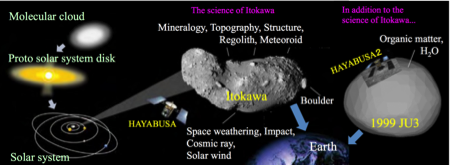 Hayabusa2 continues JAXA's plan for small body exploration