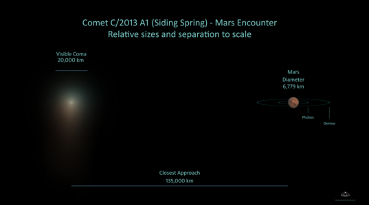 Separation between Comet C/2013 A1 Siding Spring and Mars during its October 19, 2014 flyby