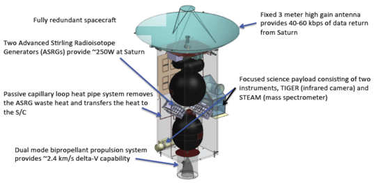 Current design for the JET spacecraft