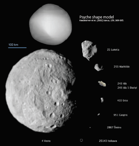 Psyche asteroid size compared