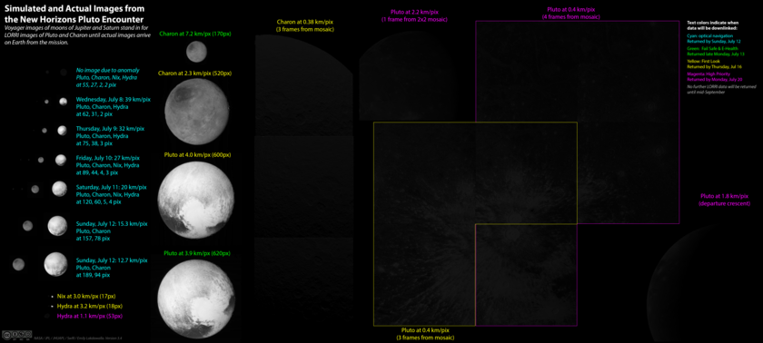 New Horizons Pluto flyby data set as of July 20, 2015