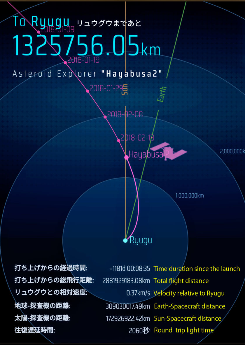 Hayabusa2's position at the time of the