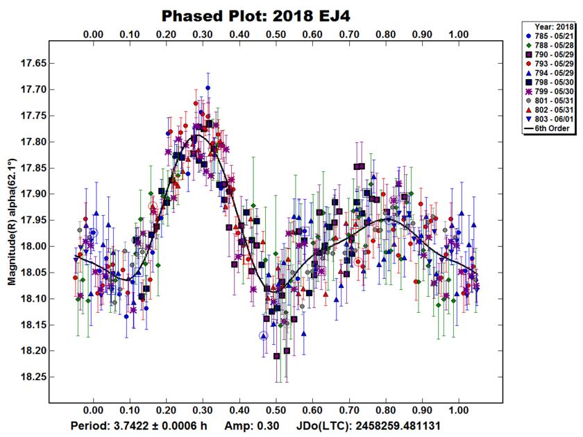 Asteroid 2018 EJ4