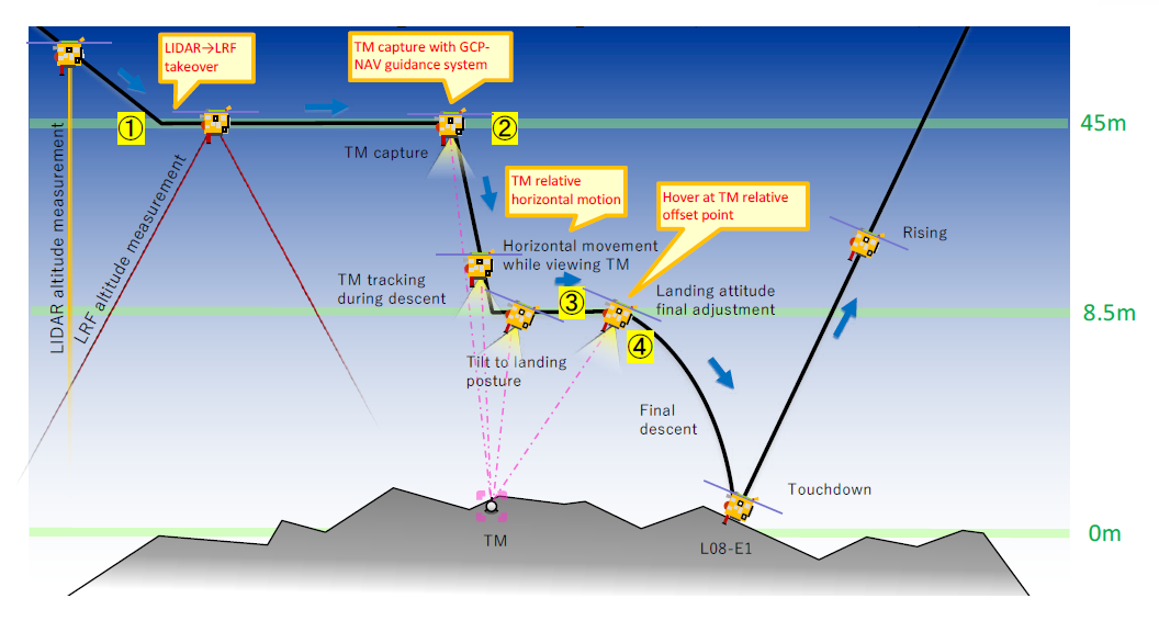 Hayabusa2 final descent sequence