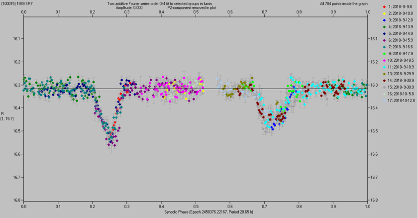 Light curve for asteroid (100015) 1989 SR7