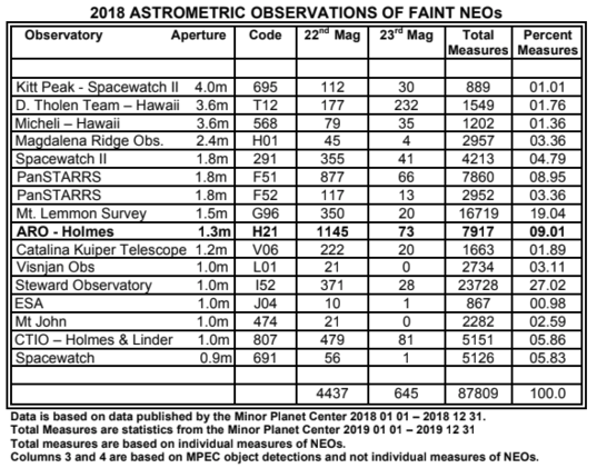 Top faint object observers