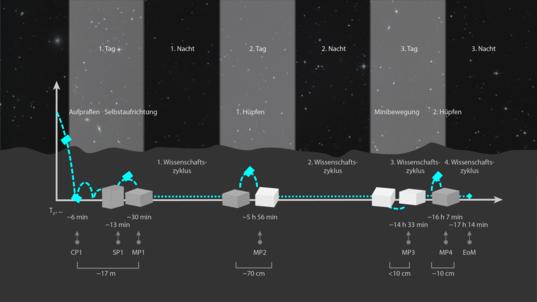 MASCOT landing timeline