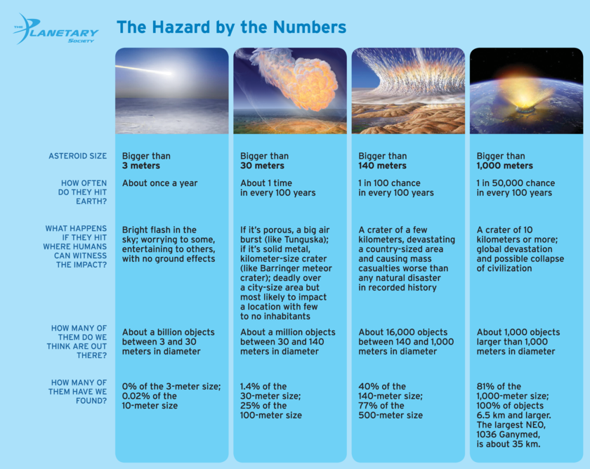 The Hazard by the Numbers