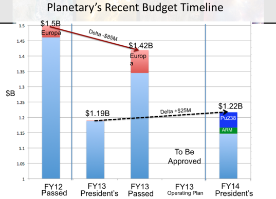 Chart: Planetary Science Budget Uncertainty (pre-Operating Plan)