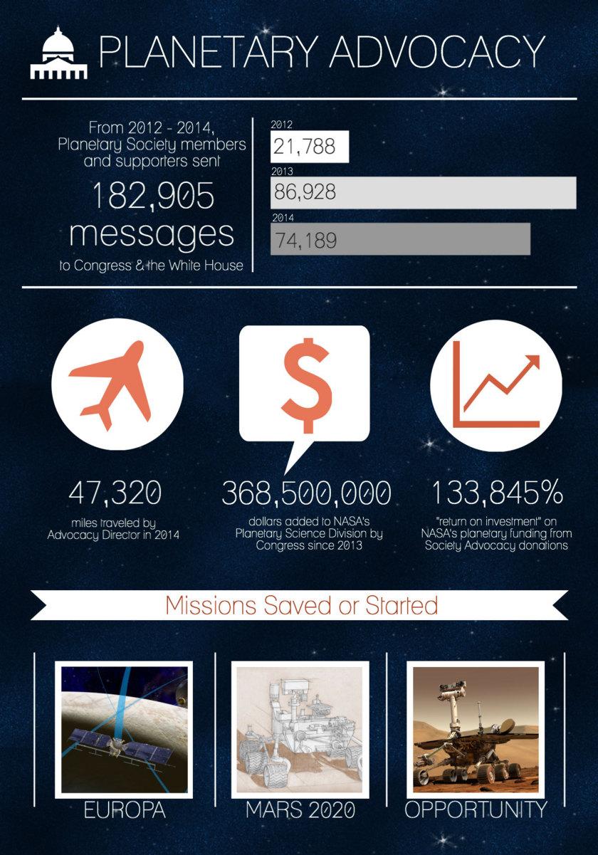 Planetary Society Advocacy Program 2015 Infographic
