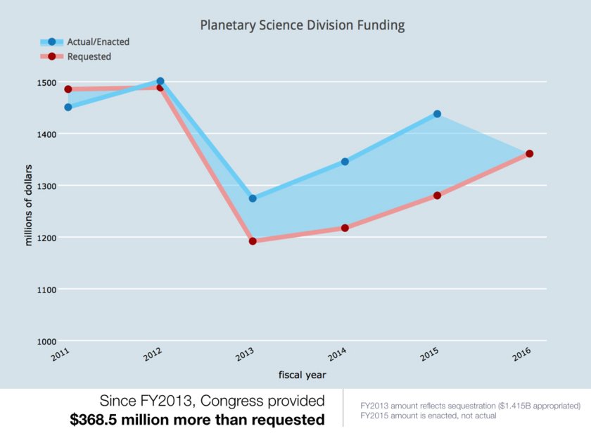 President's Request vs Congressional Appropriations for Planetary Science Funding