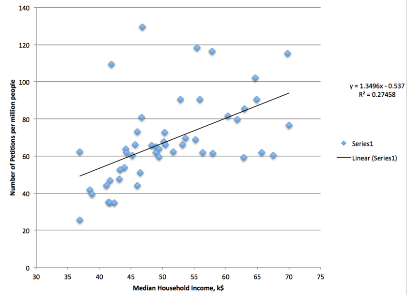 Household income vs. space advocate response rate